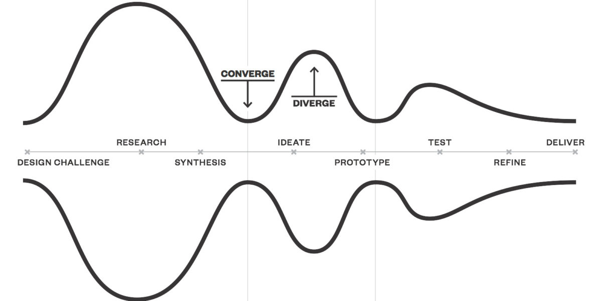 Design Thinking models. IDEO