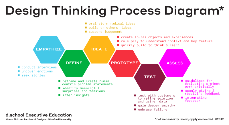 Design thinking process diagram by Hasso Palttner Institute of Design at Stanford