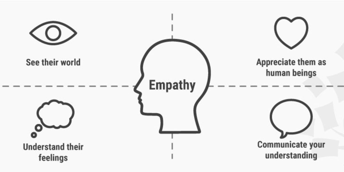 What Is Empathy In IT? A comprehensive guide to building empathy for your users